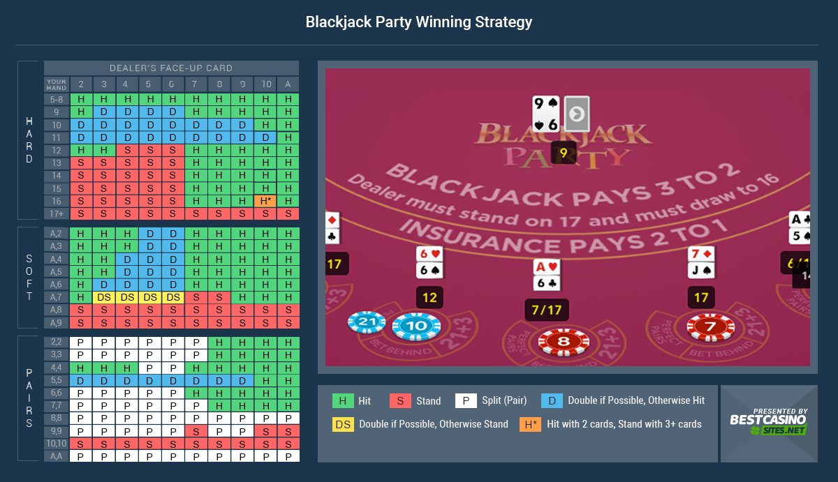 Blackjack Party Winning Strategy
