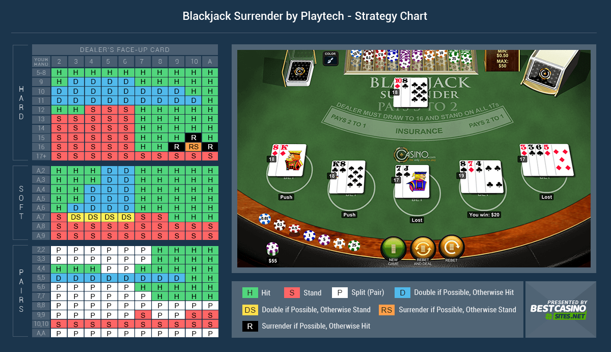 Blackjack Surrender Strategy | Mr Green Casino