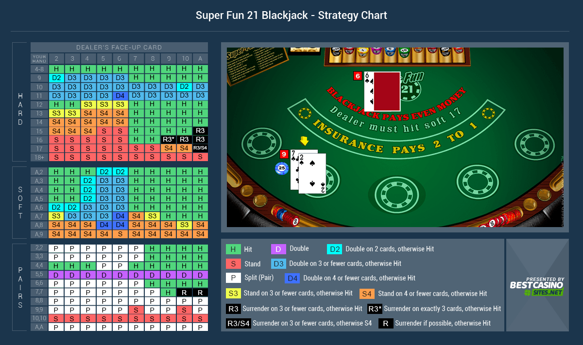 Top Rated Casinos to Play Super 21 Blackjack